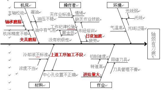 (3)找出因果关系,在图上以因果关系的箭头表示。将 质量问题写在纸的右侧,从左至右画箭头(主骨),将结果用方框框上。然后,列出影响结果的主要原因作为大骨,也用方框框上。 列出影响大骨(主要原因)的原因,即第二层次原因,作为中骨;再用小骨列出影响中骨的第三层次原因,以此类推,展开到可制定 具体对策为止。